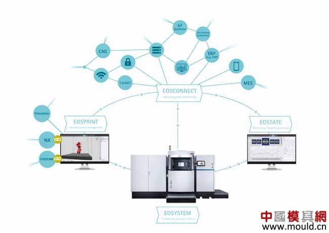 EOS将3D打印技术融入模具网数字化制造工厂